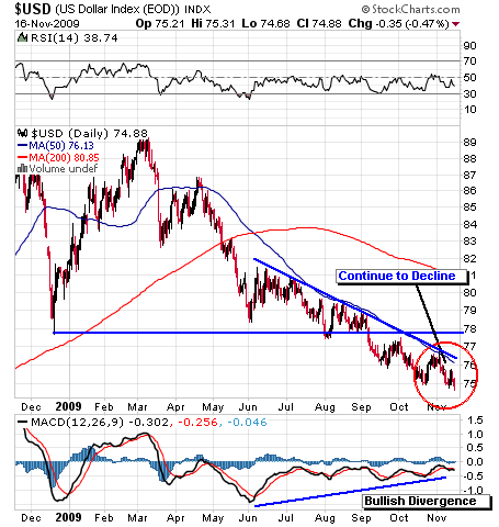 Picture 3 Dollar Weakness, Gold continue to rise