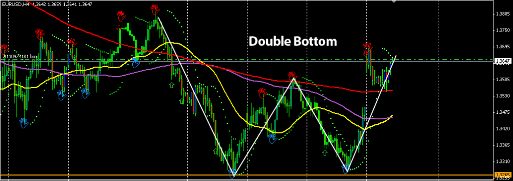 Picture 3 1024x361 Bullish Sign on EUR/USD