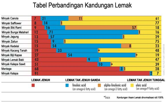 perbandingan kandungan lemak pada minyak